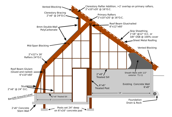 Building An Earth Sheltered Greenhouse Windward Notes 2015